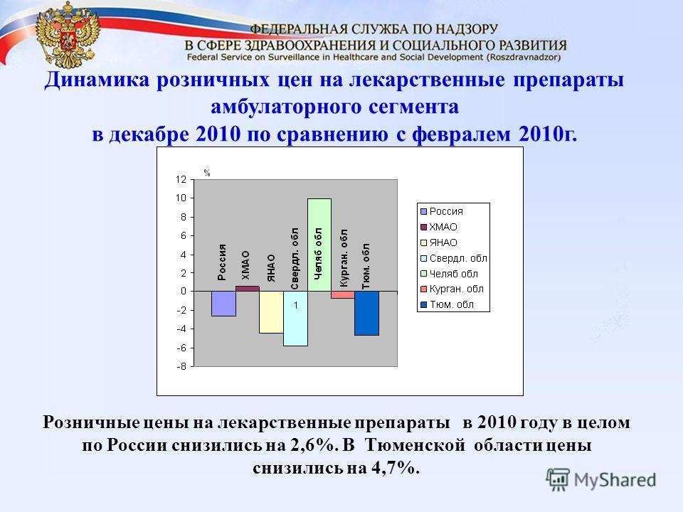 Динамика розничных цен на лекарственные препараты амбулаторного сегмента в декабре 2010 по сравнению с февралем 2010г. Розничные цены на лекарственные препараты в 2010 году в целом по России снизились на 2,6%. В Тюменской области цены снизились на 4,