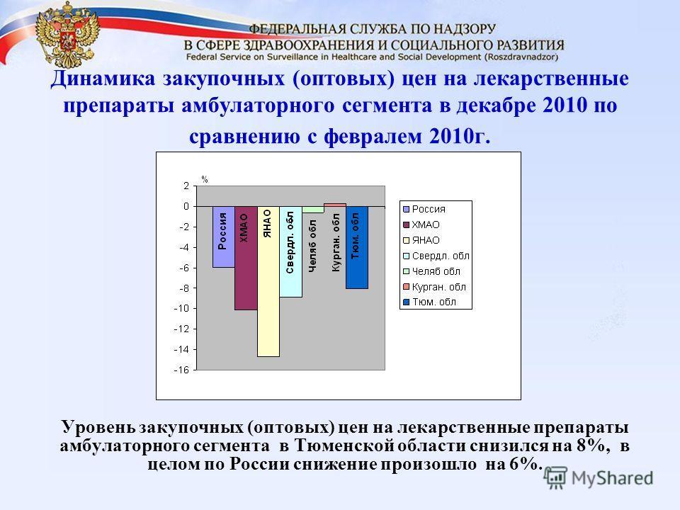Динамика закупочных (оптовых) цен на лекарственные препараты амбулаторного сегмента в декабре 2010 по сравнению с февралем 2010г. Уровень закупочных (оптовых) цен на лекарственные препараты амбулаторного сегмента в Тюменской области снизился на 8%, в