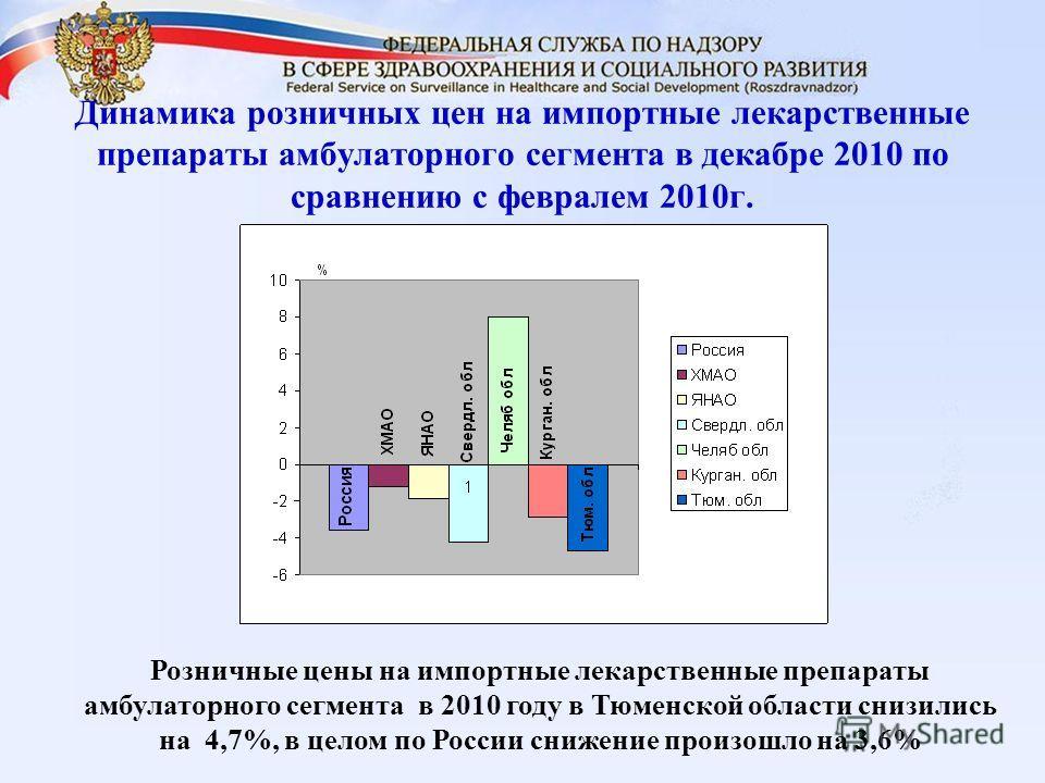 Динамика розничных цен на импортные лекарственные препараты амбулаторного сегмента в декабре 2010 по сравнению с февралем 2010г. Розничные цены на импортные лекарственные препараты амбулаторного сегмента в 2010 году в Тюменской области снизились на 4