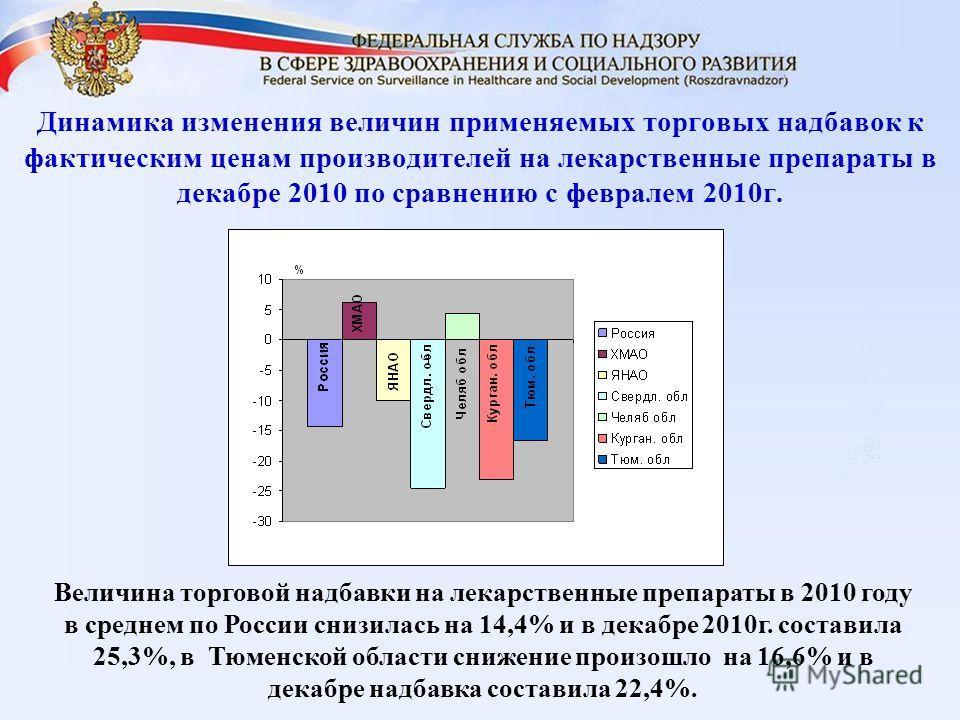 Динамика изменения величин применяемых торговых надбавок к фактическим ценам производителей на лекарственные препараты в декабре 2010 по сравнению с февралем 2010г. Величина торговой надбавки на лекарственные препараты в 2010 году в среднем по России