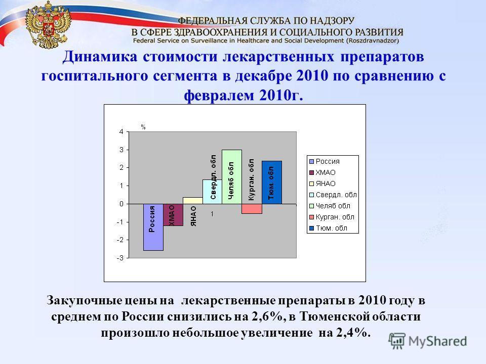 Динамика стоимости лекарственных препаратов госпитального сегмента в декабре 2010 по сравнению с февралем 2010г. Закупочные цены на лекарственные препараты в 2010 году в среднем по России снизились на 2,6%, в Тюменской области произошло небольшое уве