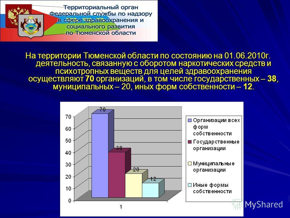 На территории Тюменской области по состоянию на 01.06.2010г. деятельность, связанную с оборотом наркотических средств и психотропных веществ для целей здравоохранения осуществляют 70 организаций, в том числе государственных – 38, муниципальных – 20,