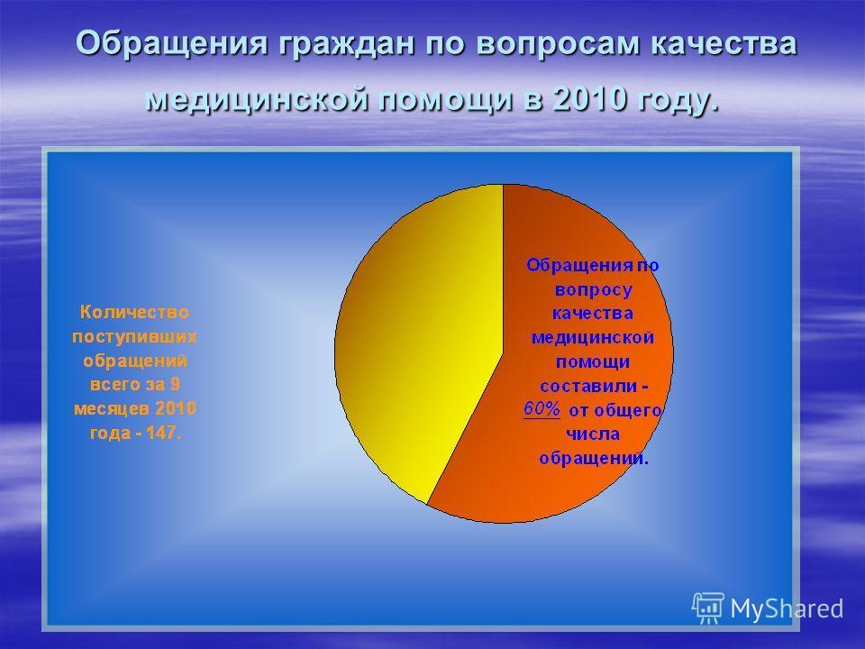 Обращения граждан по вопросам качества медицинской помощи в 2010 году. Обращения граждан по вопросам качества медицинской помощи в 2010 году.
