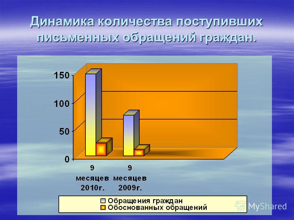 Динамика количества поступивших письменных обращений граждан.