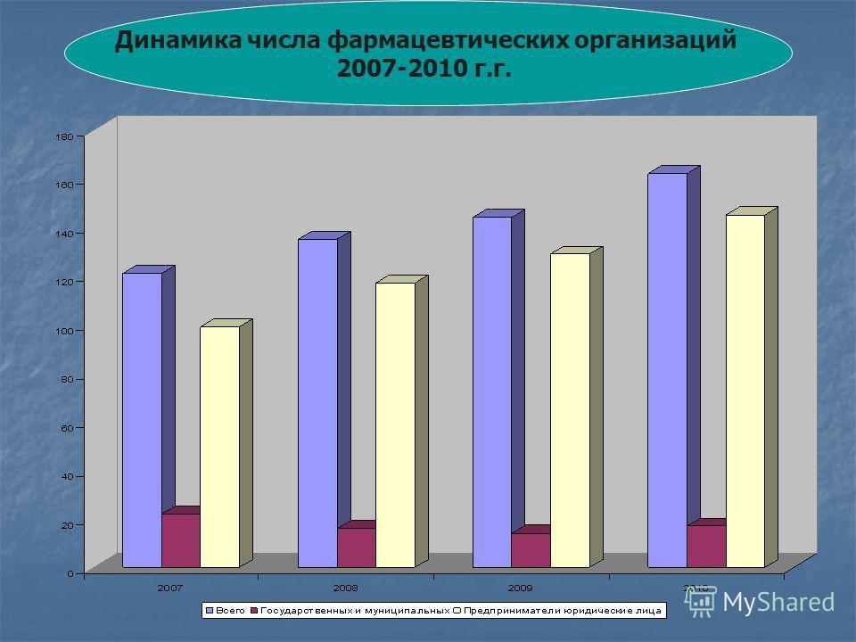Динамика числа фармацевтических организаций 2007-2010 г.г.
