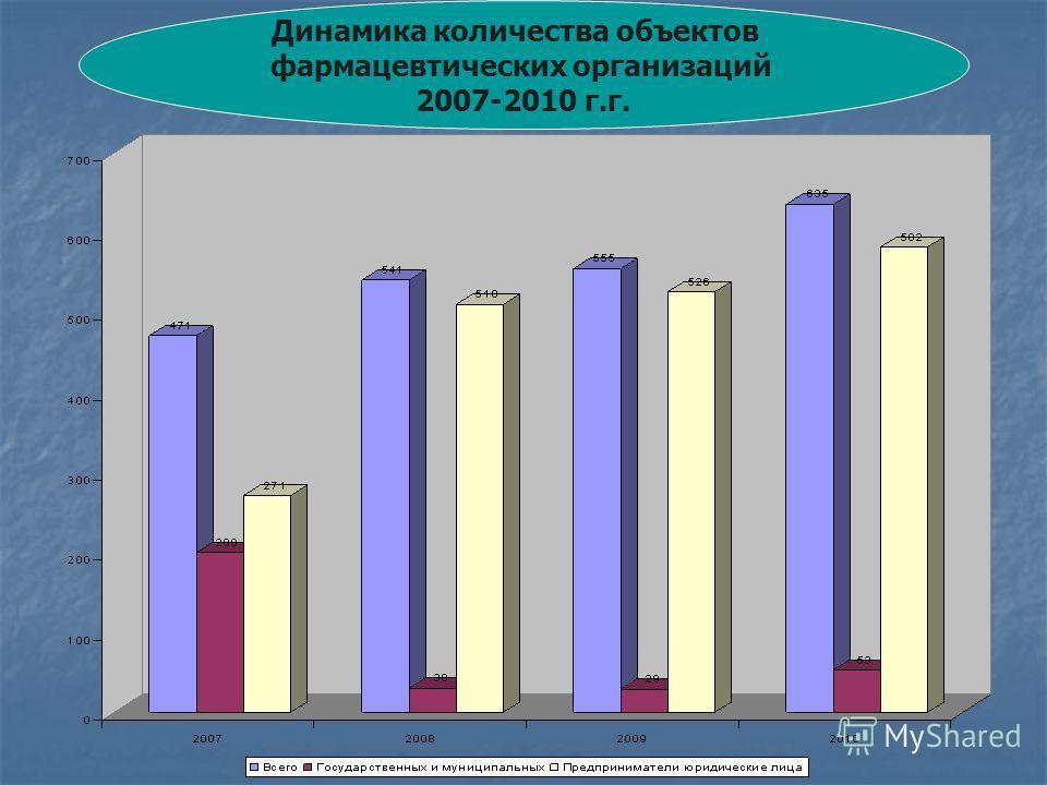 Динамика количества объектов фармацевтических организаций 2007-2010 г.г.