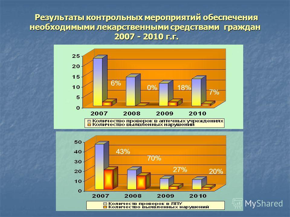 Результаты контрольных мероприятий обеспечения необходимыми лекарственными средствами граждан 2007 - 2010 г.г. Результаты контрольных мероприятий обеспечения необходимыми лекарственными средствами граждан 2007 - 2010 г.г. 43% 20% 70% 27% 6% 0%18% 7%