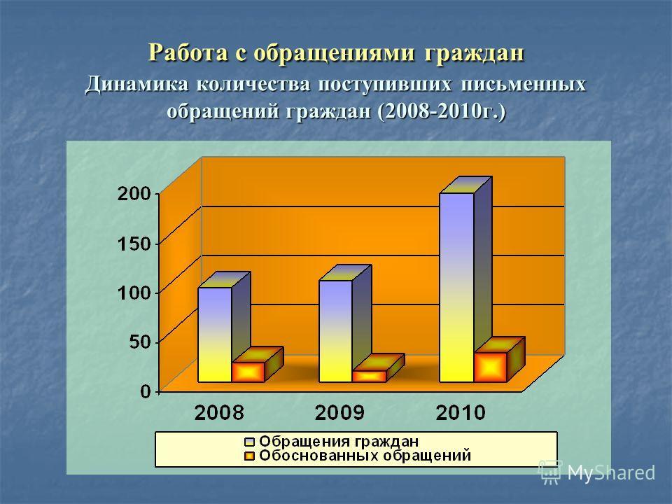 Работа с обращениями граждан Динамика количества поступивших письменных обращений граждан (2008-2010г.)