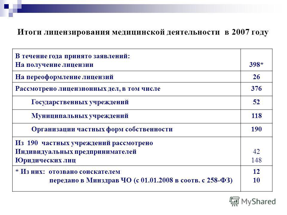 Итоги лицензирования медицинской деятельности в 2007 году В течение года принято заявлений: На получение лицензии398* На переоформление лицензий26 Рассмотрено лицензионных дел, в том числе376 Государственных учреждений52 Муниципальных учреждений118 О
