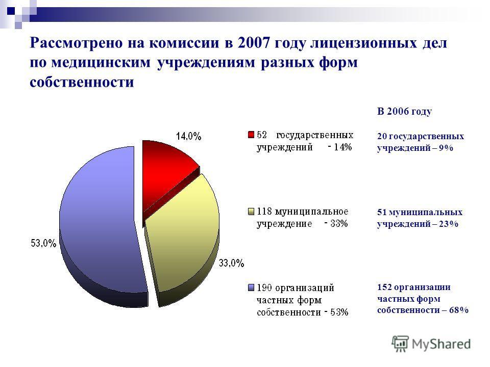 Рассмотрено на комиссии в 2007 году лицензионных дел по медицинским учреждениям разных форм собственности В 2006 году 20 государственных учреждений – 9% 51 муниципальных учреждений – 23% 152 организации частных форм собственности – 68%