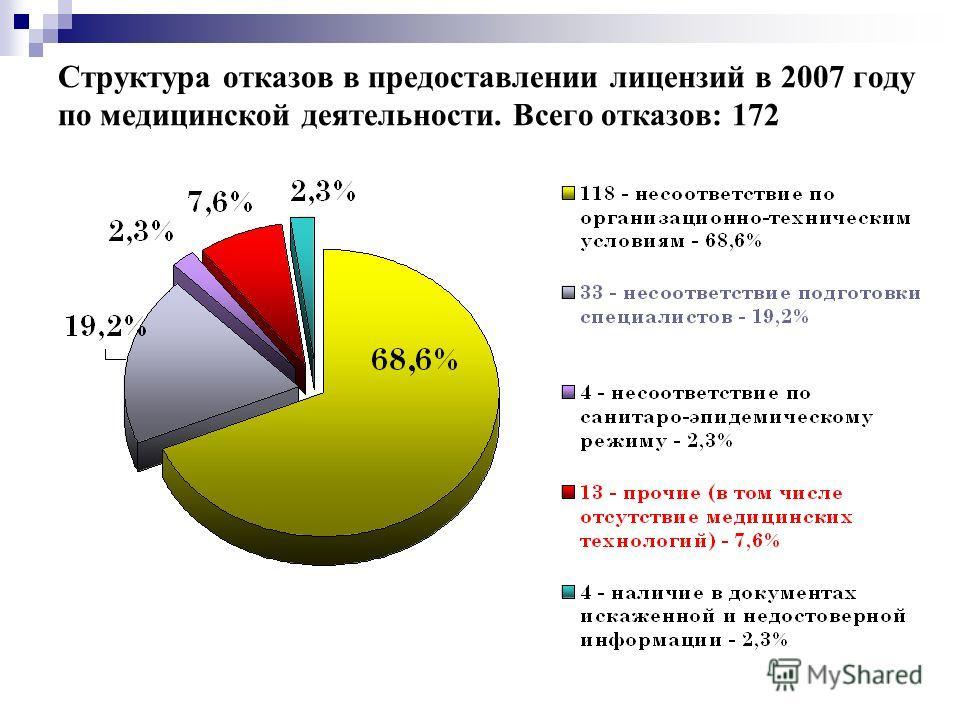 Структура отказов в предоставлении лицензий в 2007 году по медицинской деятельности. Всего отказов: 172