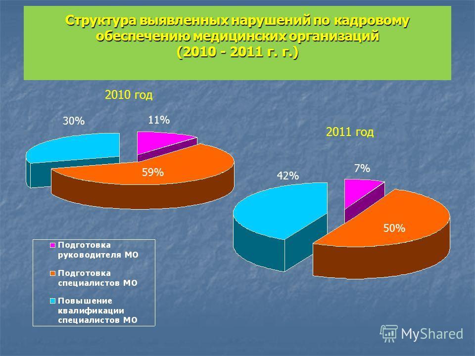 Структура выявленных нарушений по кадровому обеспечению медицинских организаций (2010 - 2011 г. г.) 2010 год 2011 год 50% 42% 7% 11% 59% 30%