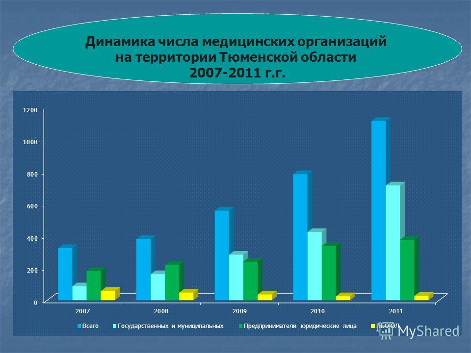 Динамика числа медицинских организаций на территории Тюменской области 2007-2011 г.г.