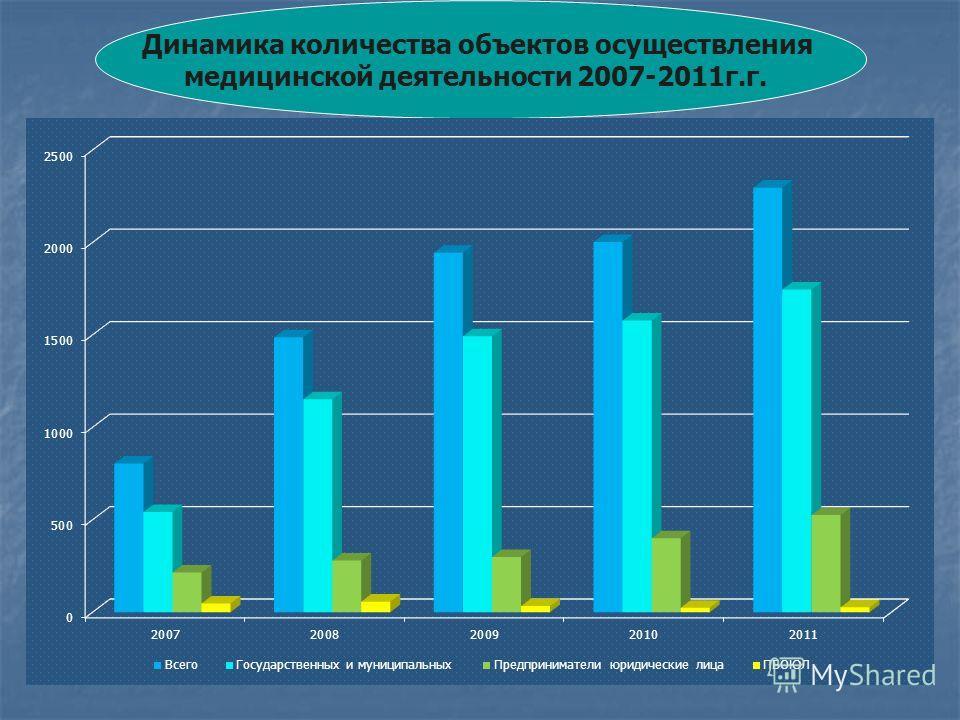 Динамика количества объектов осуществления медицинской деятельности 2007-2011г.г.