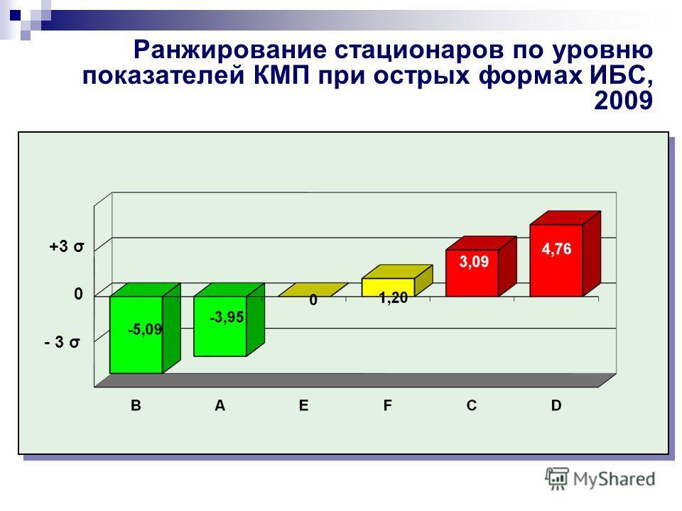 Ранжирование стационаров по уровню показателей КМП при острых формах ИБС, 2009 +3 σ 0 - 3 σ