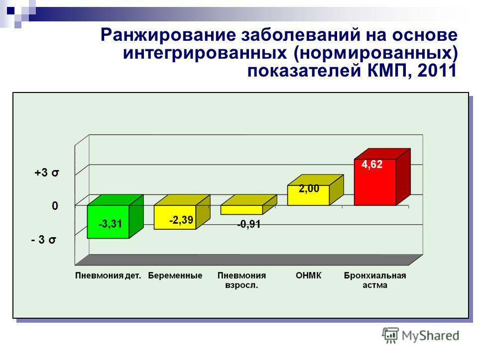 Ранжирование заболеваний на основе интегрированных (нормированных) показателей КМП, 2011 +3 σ 0 - 3 σ