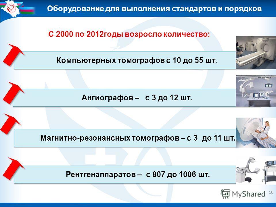 10 Оборудование для выполнения стандартов и порядков С 2000 по 2012годы возросло количество: Компьютерных томографов с 10 до 55 шт. Ангиографов – с 3 до 12 шт. Магнитно-резонансных томографов – с 3 до 11 шт. Рентгенаппаратов – с 807 до 1006 шт.