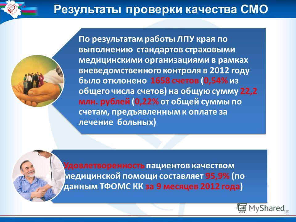 18 По результатам работы ЛПУ края по выполнению стандартов страховыми медицинскими организациями в рамках вневедомственного контроля в 2012 году было отклонено 1658 счетов (0,54% из общего числа счетов) на общую сумму 22,2 млн. рублей (0,22% от общей