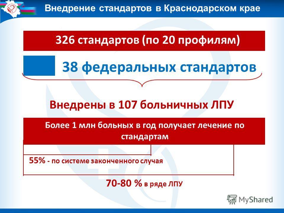 326 стандартов (по 20 профилям) 38 федеральных стандартов Внедрены в 107 больничных ЛПУ Более 1 млн больных в год получает лечение по стандартам 55% - по системе законченного случая 70-80 % в ряде ЛПУ Внедрение стандартов в Краснодарском крае