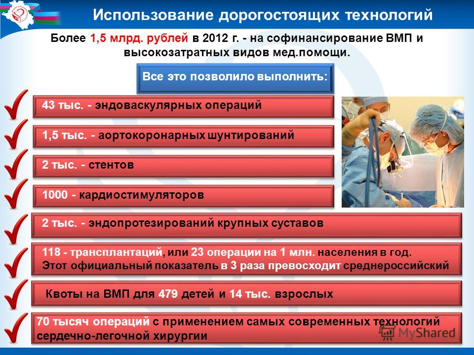 Более 1,5 млрд. рублей в 2012 г. - на софинансирование ВМП и высокозатратных видов мед.помощи. Все это позволило выполнить: 43 тыс. - эндоваскулярных операций 1,5 тыс. - аортокоронарных шунтирований 2 тыс. - стентов 1000 - кардиостимуляторов 2 тыс. -