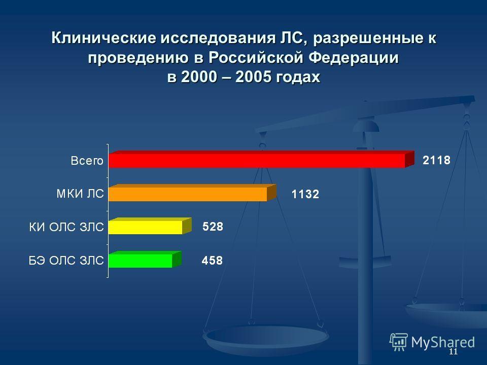 11 Клинические исследования ЛС, разрешенные к проведению в Российской Федерации в 2000 – 2005 годах