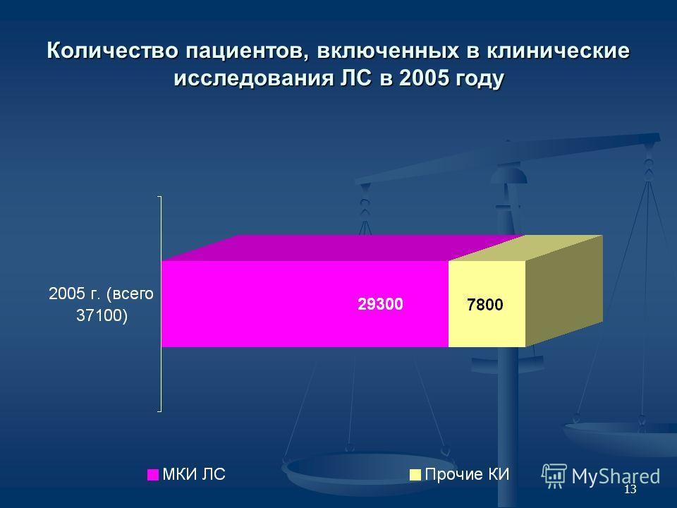 13 Количество пациентов, включенных в клинические исследования ЛС в 2005 году