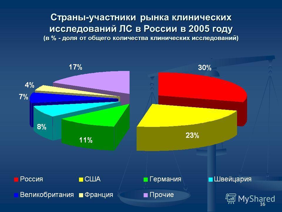 16 Страны-участники рынка клинических исследований ЛС в России в 2005 году (в % - доля от общего количества клинических исследований)