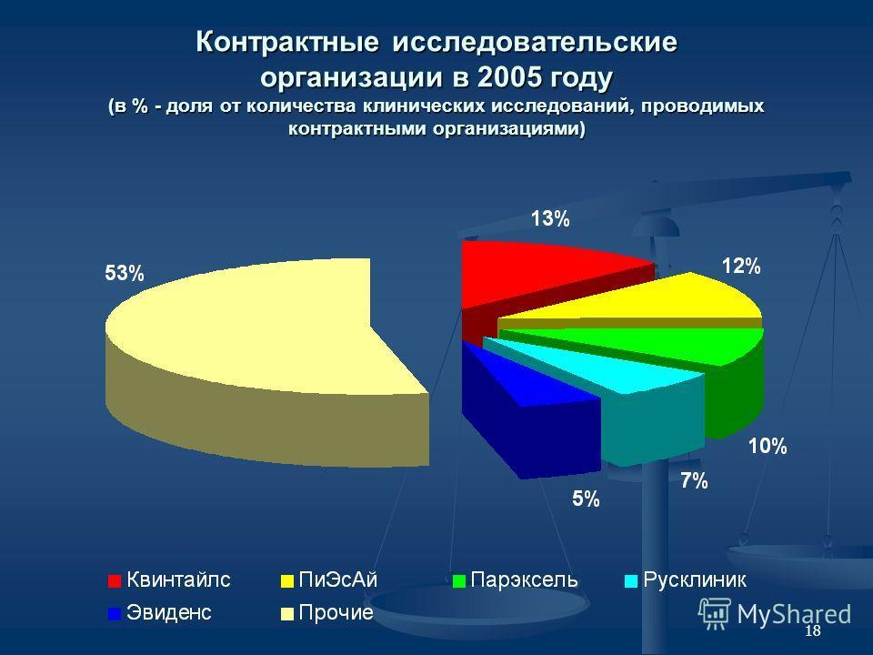 18 Контрактные исследовательские организации в 2005 году (в % - доля от количества клинических исследований, проводимых контрактными организациями)
