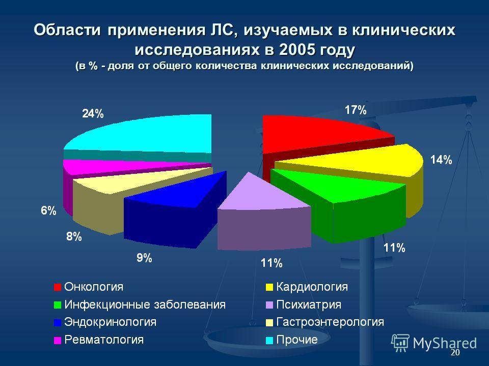 20 Области применения ЛС, изучаемых в клинических исследованиях в 2005 году (в % - доля от общего количества клинических исследований)