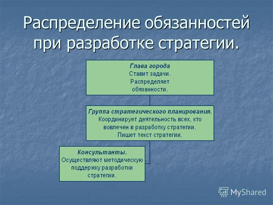 Распределение обязанностей при разработке стратегии.
