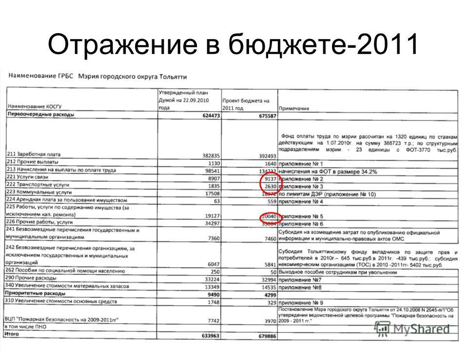Отражение в бюджете-2011