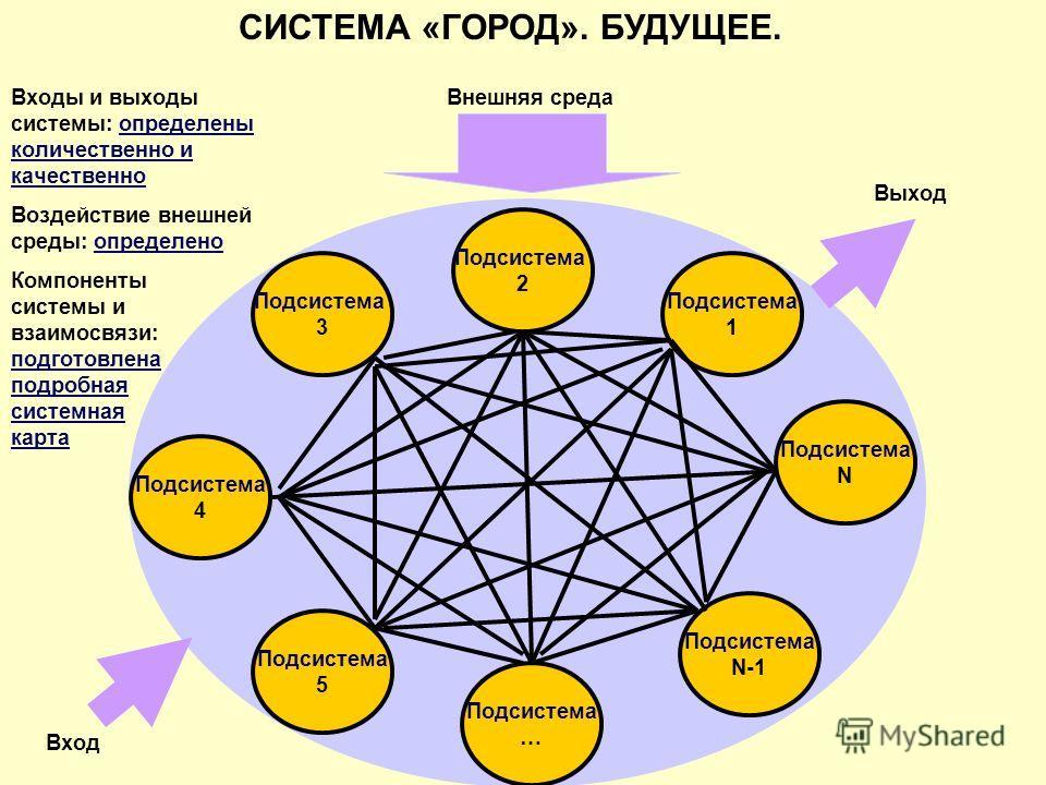 СИСТЕМА «ГОРОД». БУДУЩЕЕ. Подсистема 2 Подсистема 1 Подсистема 5 Подсистема N-1 Подсистема 4 Подсистема N Подсистема … Подсистема 3 Внешняя среда Вход Выход Входы и выходы системы: определены количественно и качественно Воздействие внешней среды: опр