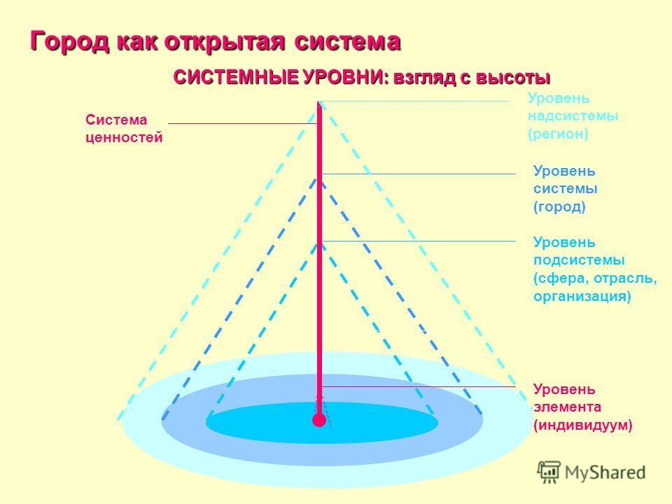 СИСТЕМНЫЕ УРОВНИ: взгляд с высоты Уровень системы (город) Уровень подсистемы (сфера, отрасль, организация) Система ценностей Уровень надсистемы (регион) Уровень элемента (индивидуум) Город как открытая система