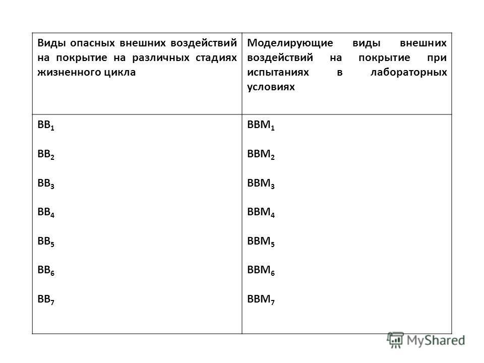 Виды опасных внешних воздействий на покрытие на различных стадиях жизненного цикла Моделирующие виды внешних воздействий на покрытие при испытаниях в лабораторных условиях ВВ 1 ВВ 2 ВВ 3 ВВ 4 ВВ 5 ВВ 6 ВВ 7 ВВМ 1 ВВМ 2 ВВМ 3 ВВМ 4 ВВМ 5 ВВМ 6 ВВМ 7
