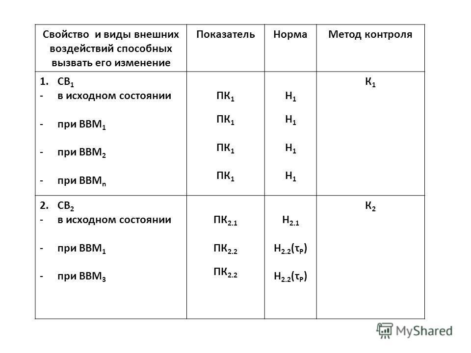 Свойство и виды внешних воздействий способных вызвать его изменение ПоказательНормаМетод контроля 1.СВ 1 -в исходном состоянии -при ВВМ 1 -при ВВМ 2 -при ВВМ n ПК 1 Н1Н1Н1Н1Н1Н1Н1Н1 К1К1 2.СВ 2 -в исходном состоянии -при ВВМ 1 -при ВВМ 3 ПК 2.1 ПК 2.