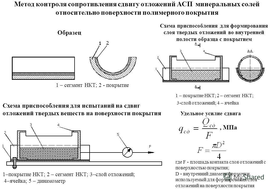 Схема приспособления для формирования слоя твердых отложений во внутренней полости образца с покрытием Удельное усилие сдвига, МПа где F - площадь контакта слоя отложений с поверхностью покрытия; D - внутренний диаметр формочки, используемый для форм