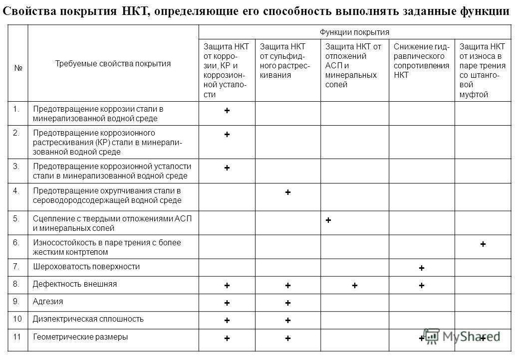 Требуемые свойства покрытия Функции покрытия Защита НКТ от корро- зии, КР и коррозион- ной устало- сти Защита НКТ от сульфид- ного растрес- кивания Защита НКТ от отложений АСП и минеральных солей Снижение гид- равлического сопротивления НКТ Защита НК