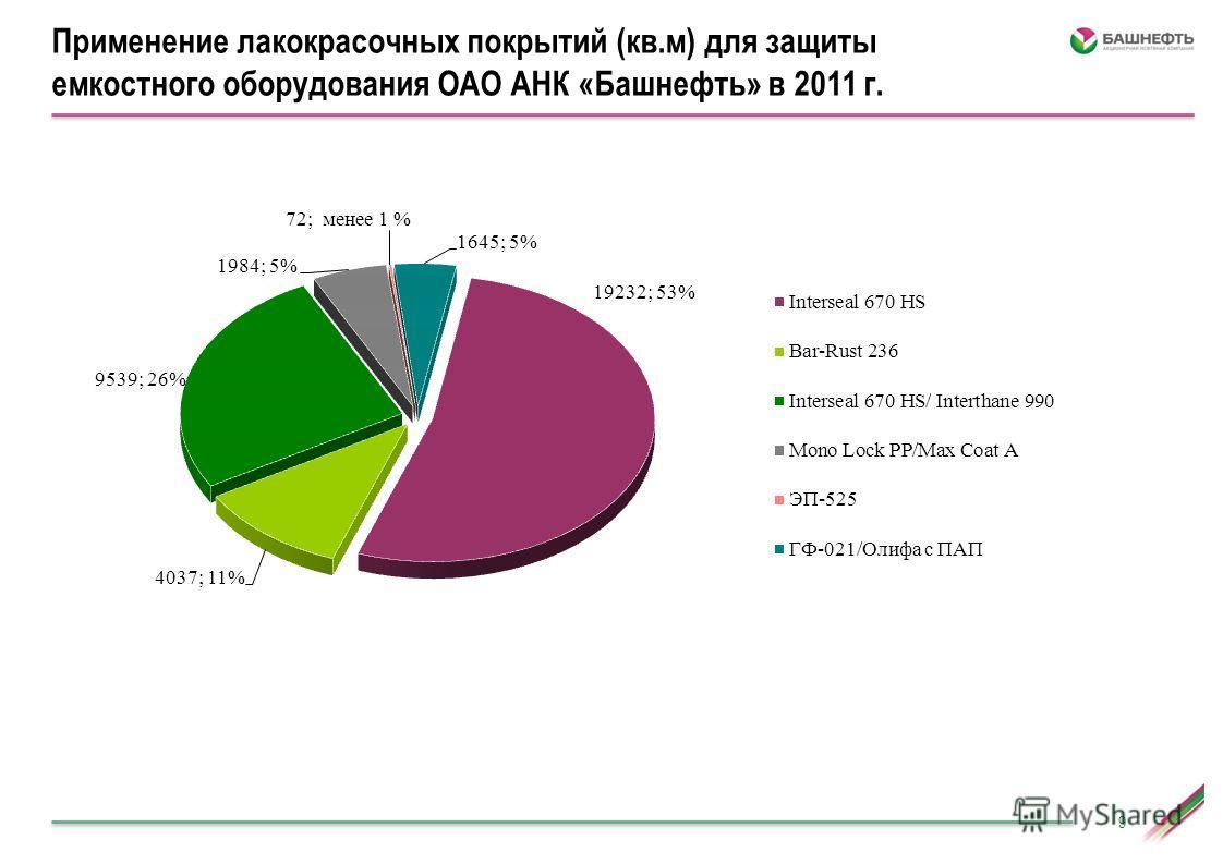 9 Применение лакокрасочных покрытий (кв.м) для защиты емкостного оборудования ОАО АНК «Башнефть» в 2011 г.