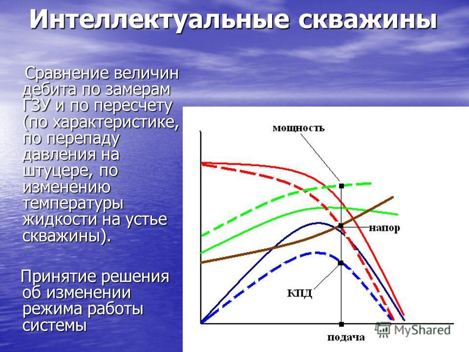 Интеллектуальные скважины Сравнение величин дебита по замерам ГЗУ и по пересчету (по характеристике, по перепаду давления на штуцере, по изменению температуры жидкости на устье скважины). Сравнение величин дебита по замерам ГЗУ и по пересчету (по хар