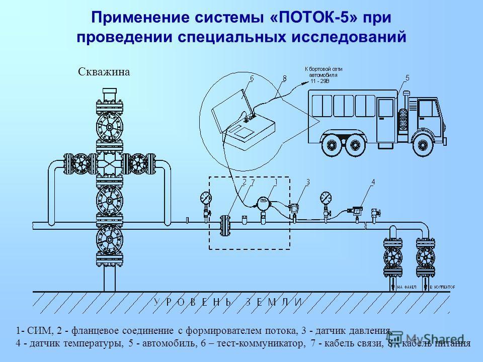 1- СИМ, 2 - фланцевое соединение с формирователем потока, 3 - датчик давления, 4 - датчик температуры, 5 - автомобиль, 6 – тест-коммуникатор, 7 - кабель связи, 8 - кабель питания Скважина Применение системы «ПОТОК-5» при проведении специальных исслед