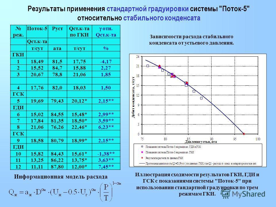 Результаты применения стандартной градуировки системы