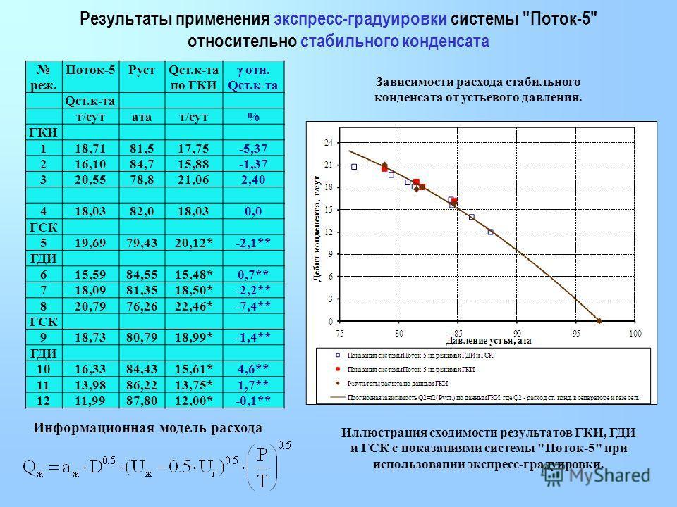 Результаты применения экспресс-градуировки системы
