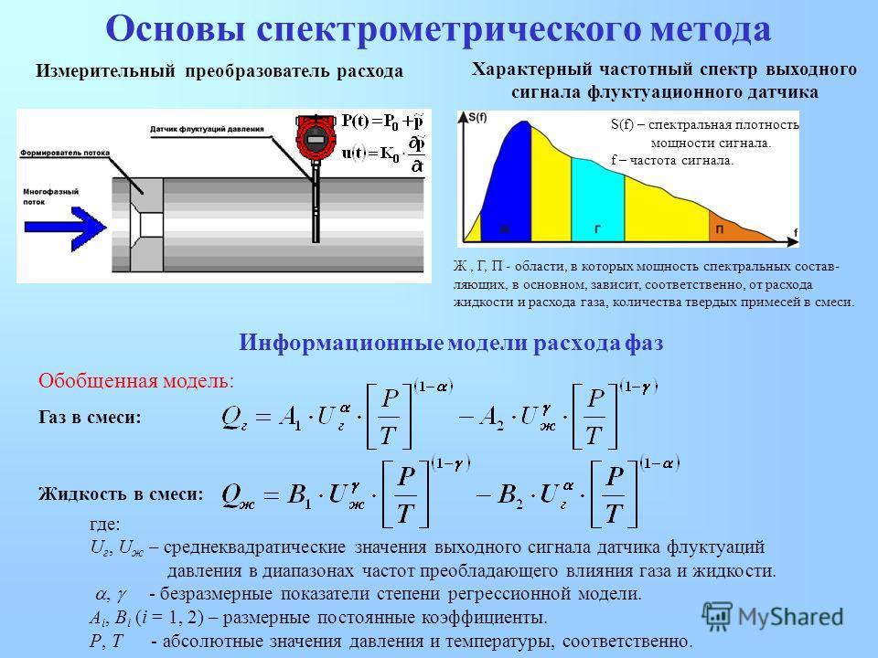 Основы спектрометрического метода Ж, Г, П - области, в которых мощность спектральных состав- ляющих, в основном, зависит, соответственно, от расхода жидкости и расхода газа, количества твердых примесей в смеси. S(f) – спектральная плотность мощности