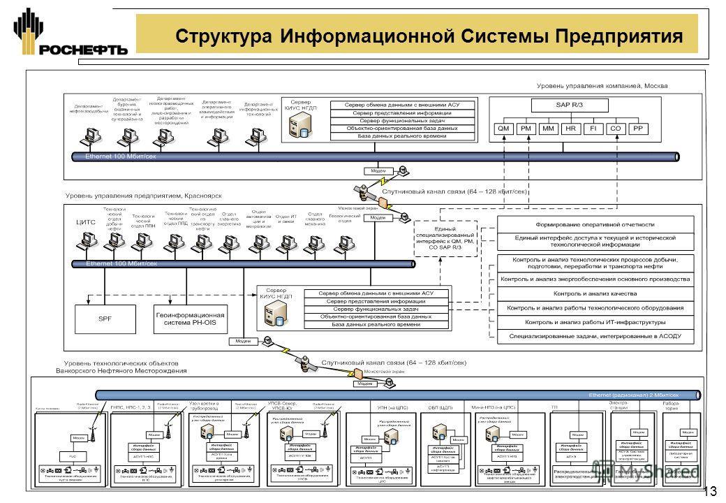 13 Структура Информационной Системы Предприятия
