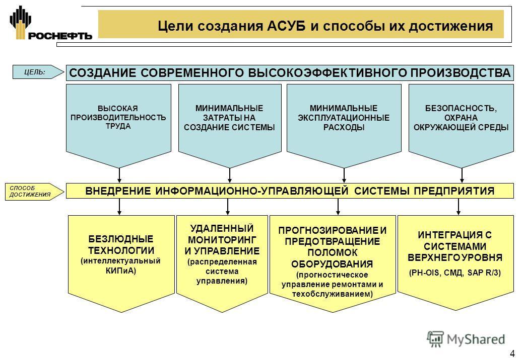 4 Цели создания АСУБ и способы их достижения ВЫСОКАЯ ПРОИЗВОДИТЕЛЬНОСТЬ ТРУДА УДАЛЕННЫЙ МОНИТОРИНГ И УПРАВЛЕНИЕ (распределенная система управления) МИНИМАЛЬНЫЕ ЭКСПЛУАТАЦИОННЫЕ РАСХОДЫ СОЗДАНИЕ СОВРЕМЕННОГО ВЫСОКОЭФФЕКТИВНОГО ПРОИЗВОДСТВА ВНЕДРЕНИЕ И