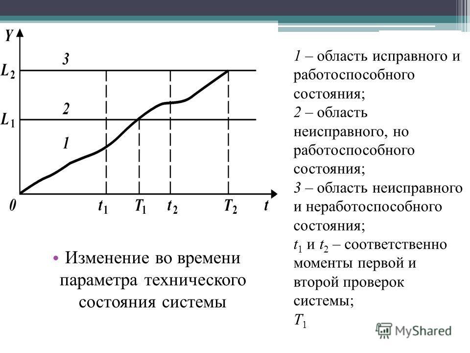 Изменение во времени параметра технического состояния системы 1 – область исправного и работоспособного состояния; 2 – область неисправного, но работоспособного состояния; 3 – область неисправного и неработоспособного состояния; t 1 и t 2 – соответст