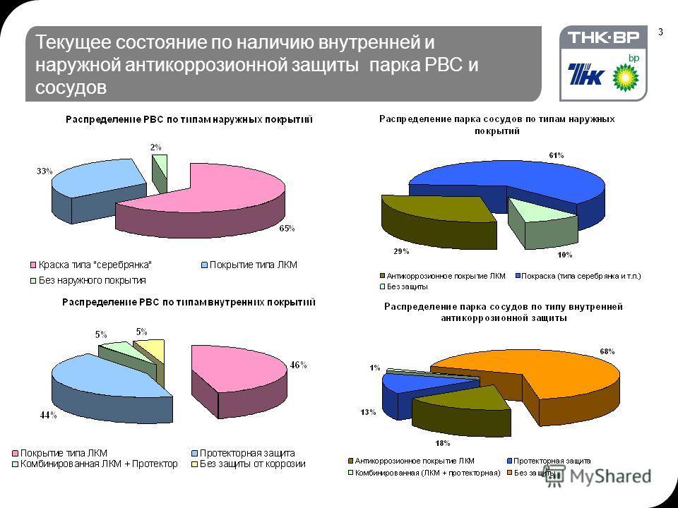 3 Текущее состояние по наличию внутренней и наружной антикоррозионной защиты парка РВС и сосудов