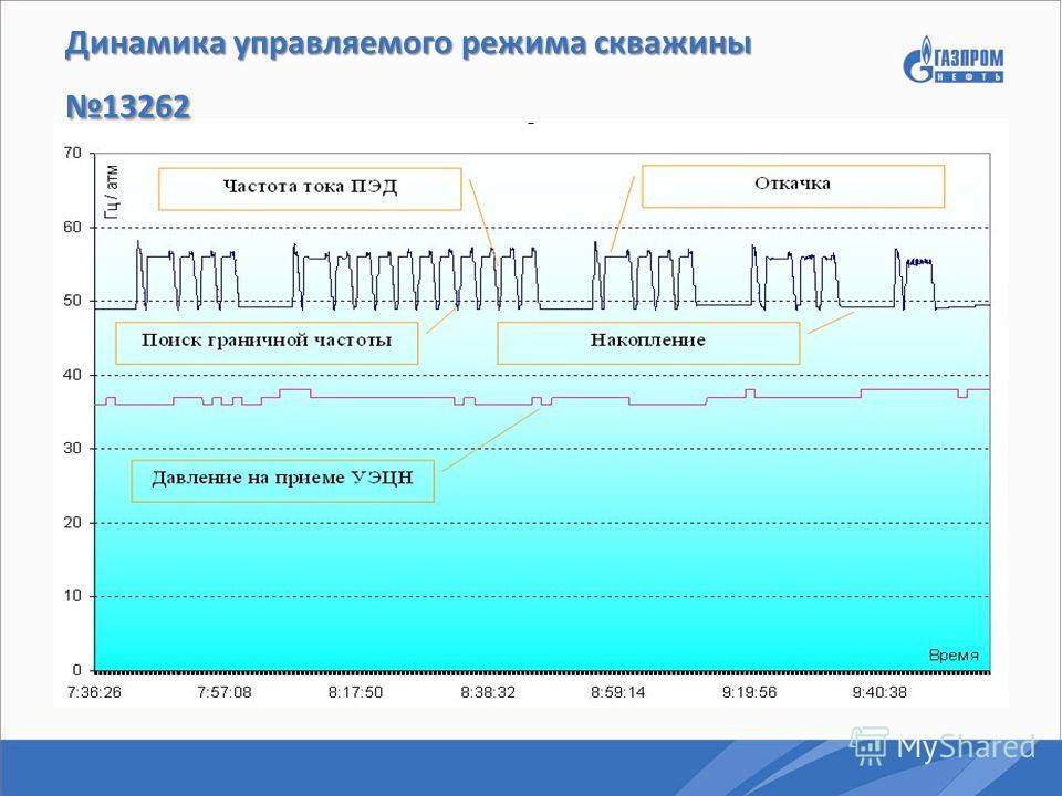 Динамика управляемого режима скважины 13262