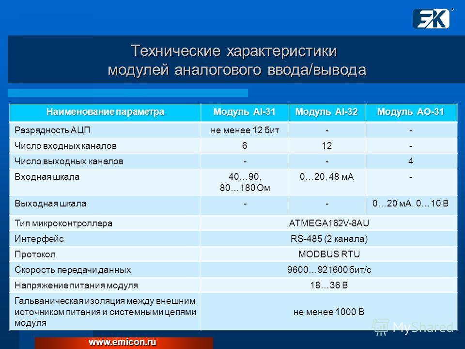 Наименование параметра Модуль AI-31 Модуль AI-32 Модуль AO-31 Разрядность АЦПне менее 12 бит-- Число входных каналов612- Число выходных каналов--4 Входная шкала40…90, 80…180 Ом 0…20, 48 мА- Выходная шкала--0…20 мА, 0…10 В Тип микроконтроллераATMEGA16
