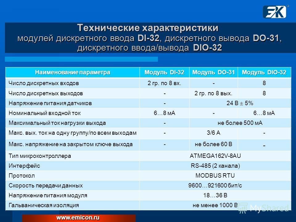 Наименование параметра Модуль DI-32 Модуль DO-31 Модуль DIO-32 Число дискретных входов2 гр. по 8 вх.-8 Число дискретных выходов-2 гр. по 8 вых.8 Напряжение питания датчиков- 24 В 5% Номинальный входной ток6…8 мА- Максимальный ток нагрузки выхода-не б